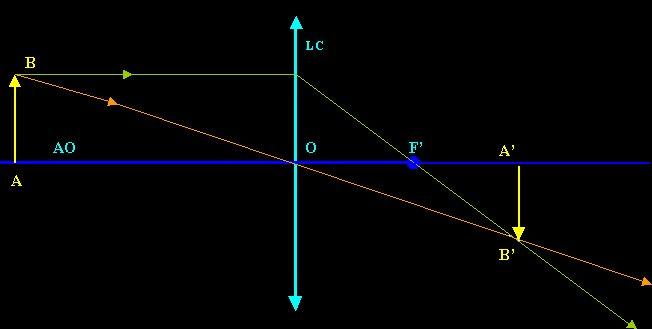 e.m.c.2-Physique-Optique-Lentilles-Page2 67f2cdf7ec4b