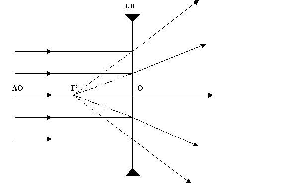 Une lentille divergente transforme le faisceau parallèle à l axe optique en  faisceau divergent. En aval de la lentille, la tache lumineuse s élargit si  on ... 2e181c7f9c7e